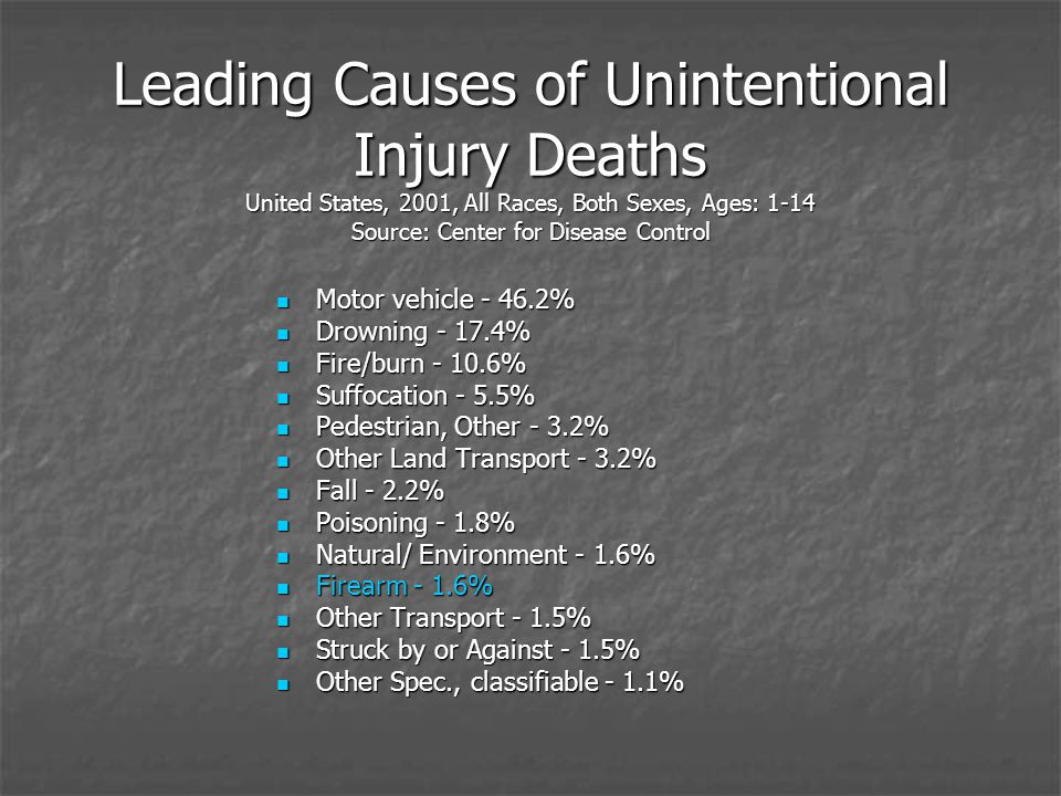 Leading Causes of Unintentional Injury Deaths United States, 2001, All Races, Both Sexes, Ages: 1-14 Source: Center for Disease Control Motor vehicle - 46.2% Motor vehicle - 46.2% Drowning - 17.4% Drowning - 17.4% Fire/burn - 10.6% Fire/burn - 10.6% Suffocation - 5.5% Suffocation - 5.5% Pedestrian, Other - 3.2% Pedestrian, Other - 3.2% Other Land Transport - 3.2% Other Land Transport - 3.2% Fall - 2.2% Fall - 2.2% Poisoning - 1.8% Poisoning - 1.8% Natural/ Environment - 1.6% Natural/ Environment - 1.6% Firearm - 1.6% Firearm - 1.6% Other Transport - 1.5% Other Transport - 1.5% Struck by or Against - 1.5% Struck by or Against - 1.5% Other Spec., classifiable - 1.1% Other Spec., classifiable - 1.1%