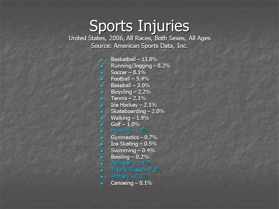 Sports Injuries United States, 2006, All Races, Both Sexes, All Ages Source: American Sports Data, Inc.