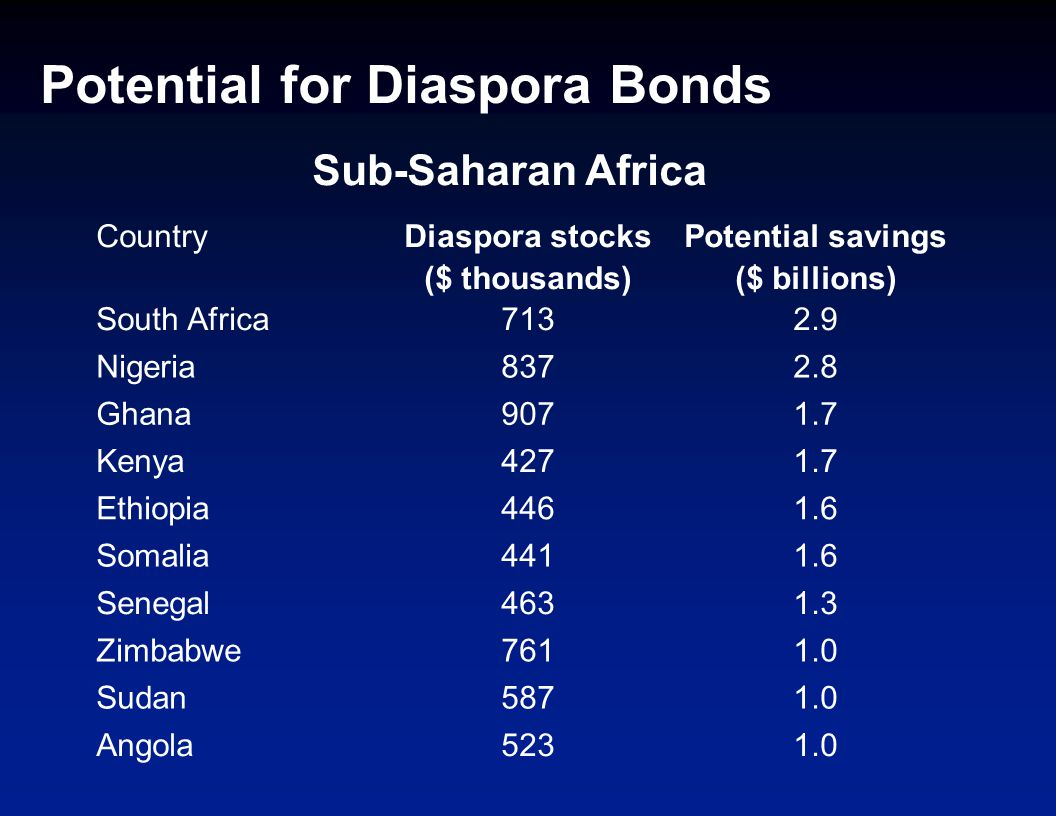 Potential for Diaspora Bonds Country Diaspora stocks ($ thousands) Potential savings ($ billions) South Africa7132.9 Nigeria8372.8 Ghana9071.7 Kenya4271.7 Ethiopia4461.6 Somalia4411.6 Senegal4631.3 Zimbabwe7611.0 Sudan5871.0 Angola5231.0 Sub-Saharan Africa