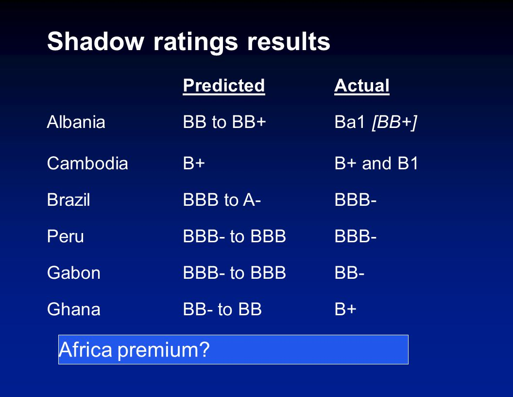 Shadow ratings results PredictedActual AlbaniaBB to BB+Ba1 [BB+] CambodiaB+B+ and B1 BrazilBBB to A-BBB- PeruBBB- to BBBBBB- GabonBBB- to BBBBB- GhanaBB- to BBB+ Africa premium