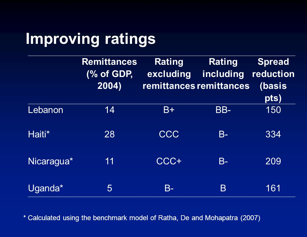 Improving ratings Remittances (% of GDP, 2004) Rating excluding remittances Rating including remittances Spread reduction (basis pts) Lebanon14B+BB-150 Haiti*28CCCB-334 Nicaragua*11CCC+B-209 Uganda*5B-B161 * Calculated using the benchmark model of Ratha, De and Mohapatra (2007)