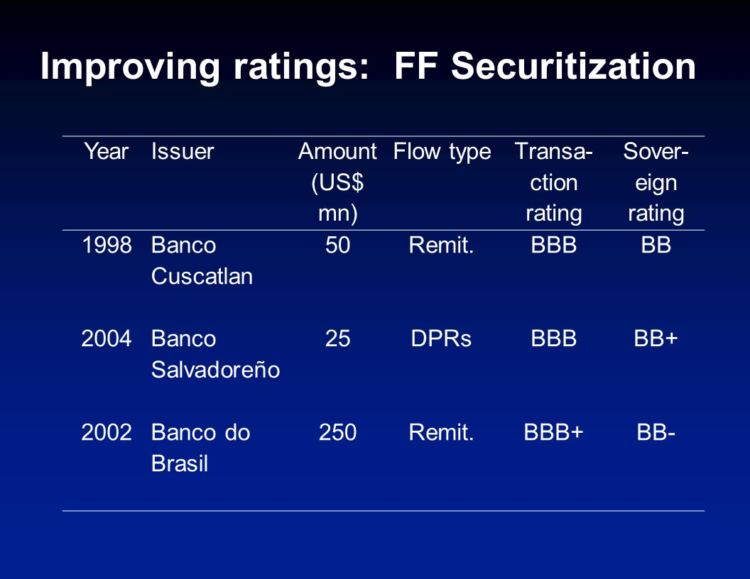 Improving ratings: FF Securitization YearIssuer Amount (US$ mn) Flow type Transa- ction rating Sover- eign rating 1998 Banco Cuscatlan 50Remit.BBBBB 2004 Banco Salvadoreño 25DPRsBBBBB+ 2002Banco do Brasil 250Remit.BBB+BB-