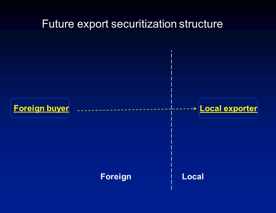 Future export securitization structure Foreign buyer Local exporter LocalForeign