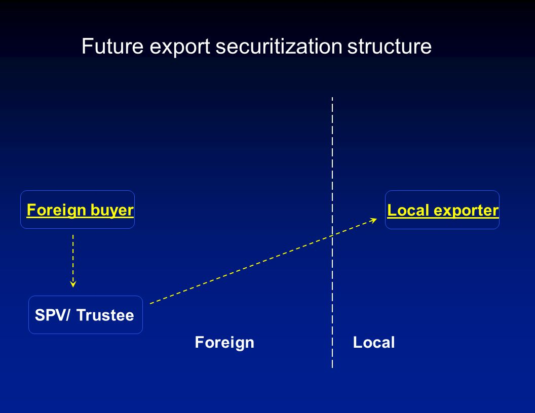 Future export securitization structure Foreign buyer Local exporter LocalForeign SPV/ Trustee