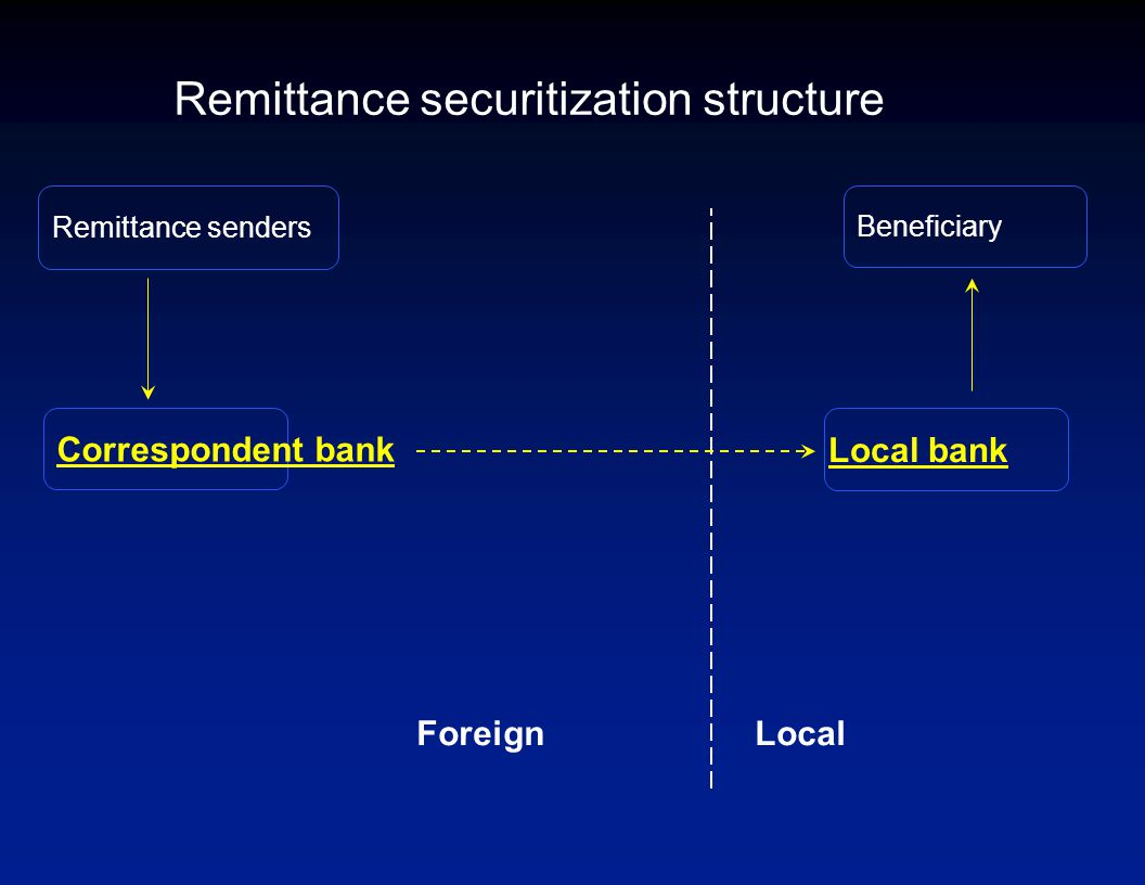 Remittance senders Remittance securitization structure Correspondent bank Beneficiary Local bank LocalForeign