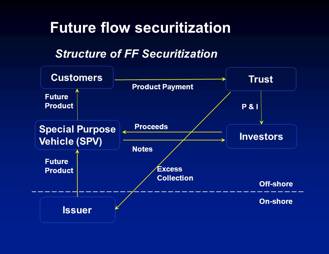 Customers Future flow securitization Special Purpose Vehicle (SPV) Trust Investors On-shore Off-shore Issuer Structure of FF Securitization Proceeds Notes Excess Collection Future Product P & I Product Payment