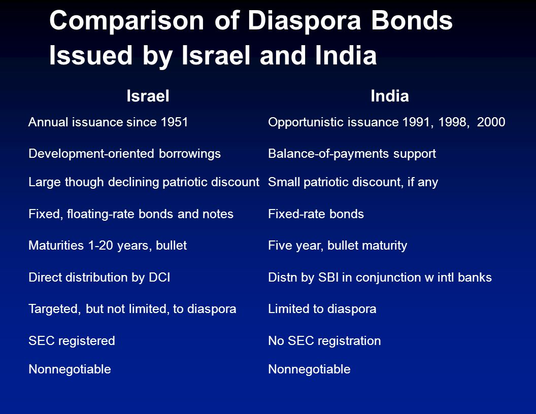 Comparison of Diaspora Bonds Issued by Israel and India IsraelIndia Annual issuance since 1951Opportunistic issuance 1991, 1998, 2000 Development-oriented borrowingsBalance-of-payments support Large though declining patriotic discountSmall patriotic discount, if any Fixed, floating-rate bonds and notesFixed-rate bonds Maturities 1-20 years, bulletFive year, bullet maturity Direct distribution by DCIDistn by SBI in conjunction w intl banks Targeted, but not limited, to diasporaLimited to diaspora SEC registeredNo SEC registration Nonnegotiable