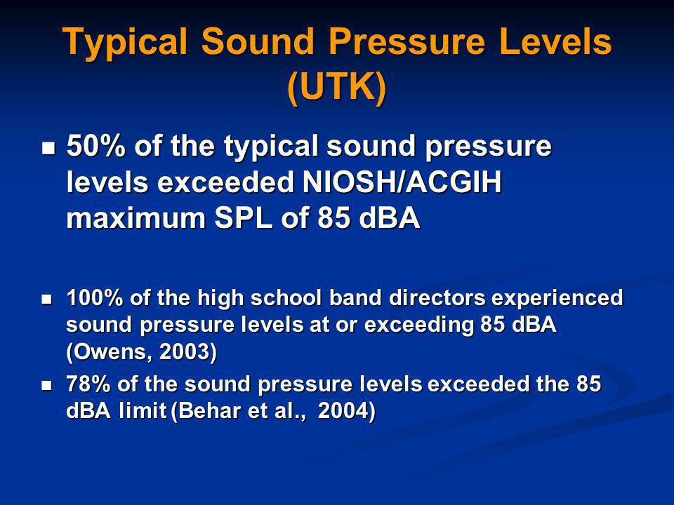 Typical Sound Pressure Levels (UTK) 50% of the typical sound pressure levels exceeded NIOSH/ACGIH maximum SPL of 85 dBA 50% of the typical sound pressure levels exceeded NIOSH/ACGIH maximum SPL of 85 dBA 100% of the high school band directors experienced sound pressure levels at or exceeding 85 dBA (Owens, 2003) 100% of the high school band directors experienced sound pressure levels at or exceeding 85 dBA (Owens, 2003) 78% of the sound pressure levels exceeded the 85 dBA limit (Behar et al., 2004) 78% of the sound pressure levels exceeded the 85 dBA limit (Behar et al., 2004)