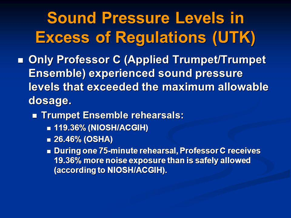 Sound Pressure Levels in Excess of Regulations (UTK) Only Professor C (Applied Trumpet/Trumpet Ensemble) experienced sound pressure levels that exceeded the maximum allowable dosage.