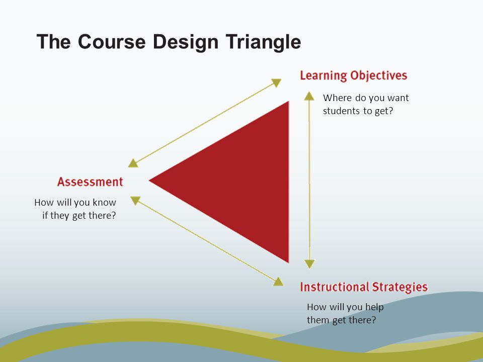 The Course Design Triangle Where do you want students to get.