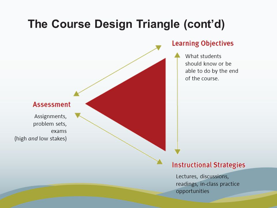 The Course Design Triangle (contd) What students should know or be able to do by the end of the course.