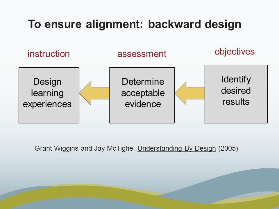 Grant Wiggins and Jay McTighe, Understanding By Design (2005) To ensure alignment: backward design Determine acceptable evidence Design learning experiences Identify desired results objectives instructionassessment