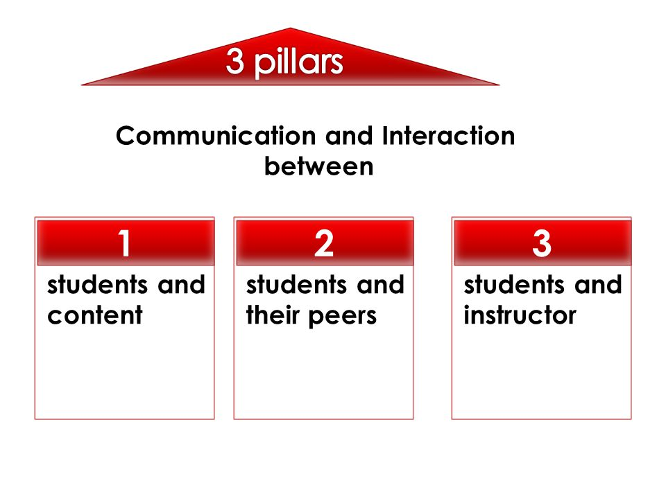 Communication and Interaction between students and their peers 2 students and content 1 students and instructor 3