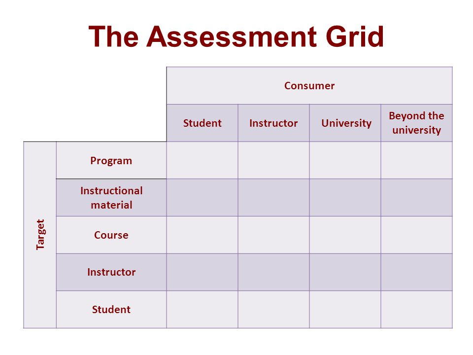 The Assessment Grid Consumer StudentInstructor University Beyond the university Target Program Instructional material Course Instructor Student