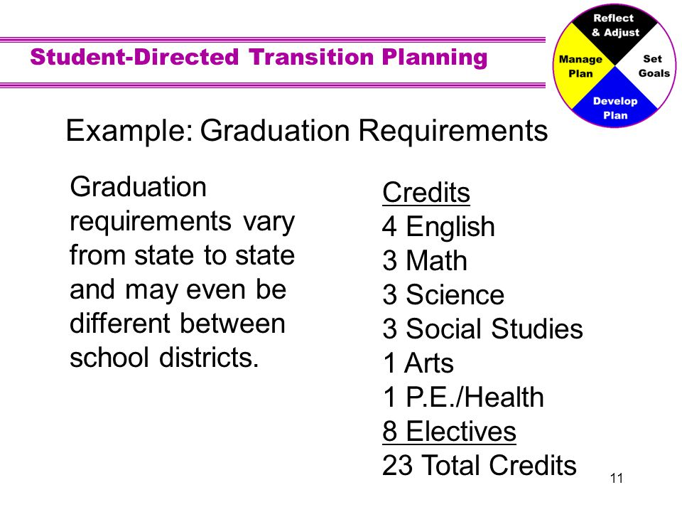 Student-Directed Transition Planning 11 Example: Graduation Requirements Graduation requirements vary from state to state and may even be different between school districts.
