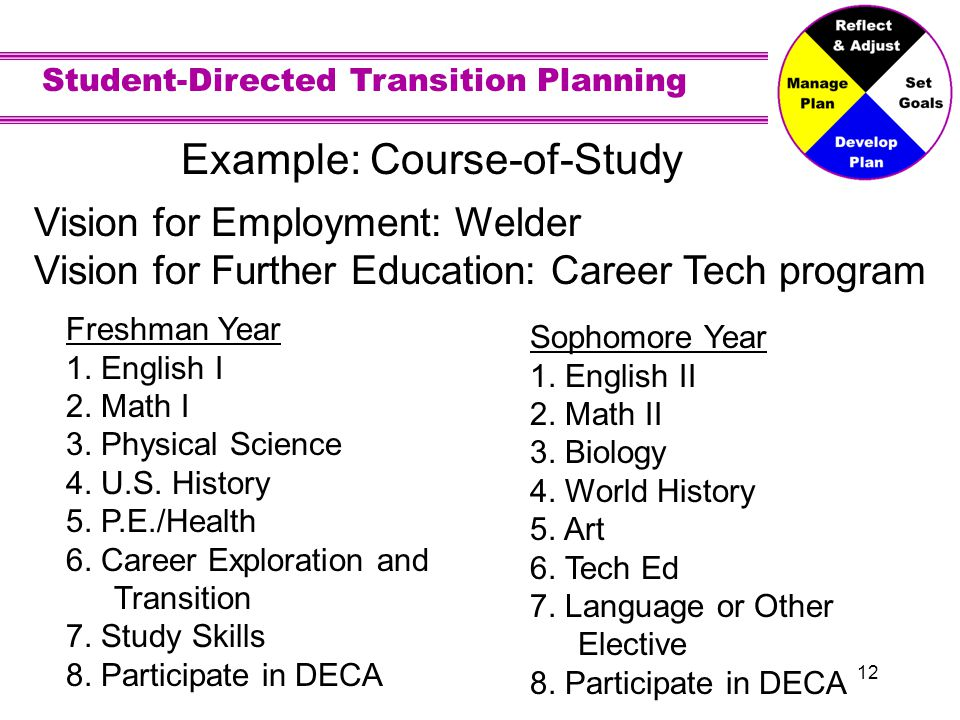 Student-Directed Transition Planning 12 Example: Course-of-Study Freshman Year 1.