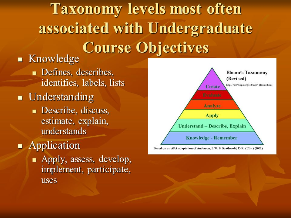 Taxonomy levels most often associated with Undergraduate Course Objectives Knowledge Knowledge Defines, describes, identifies, labels, lists Defines, describes, identifies, labels, lists Understanding Understanding Describe, discuss, estimate, explain, understands Describe, discuss, estimate, explain, understands Application Application Apply, assess, develop, implement, participate, uses Apply, assess, develop, implement, participate, uses