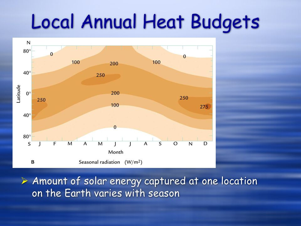 Local Annual Heat Budgets Amount of solar energy captured at one location on the Earth varies with season