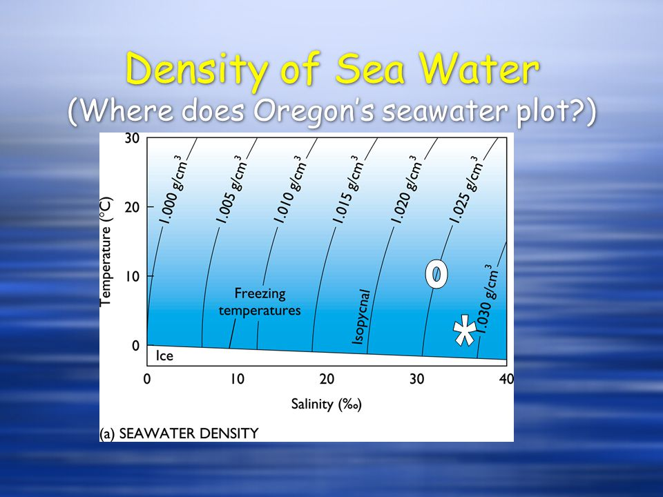 Density of Sea Water (Where does Oregons seawater plot )