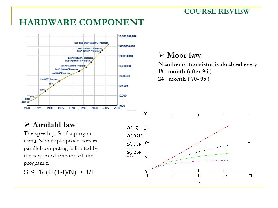 COURSE REVIEW HARDWARE COMPONENT Moor law Number of transistor is doubled every 18 month (after 96 ) 24 month ( 70- 95 ) Amdahl law The speedup S of a program using N multiple processors in parallel computing is limited by the sequential fraction of the program f.