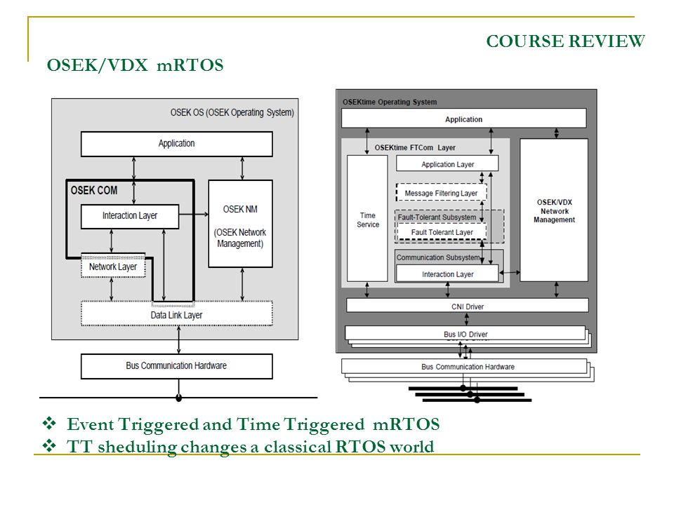 COURSE REVIEW OSEK/VDX mRTOS Event Triggered and Time Triggered mRTOS TT sheduling changes a classical RTOS world