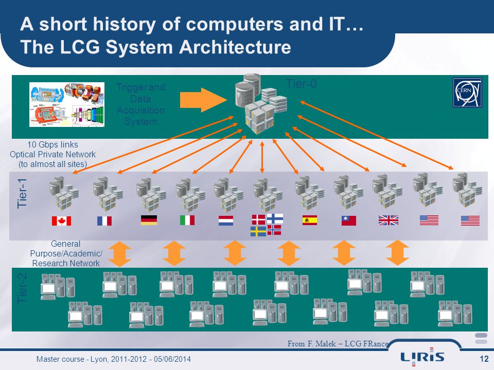 12 A short history of computers and IT… The LCG System Architecture Tier-1 Tier-0 10 Gbps links Optical Private Network (to almost all sites) Trigger and Data Acquisition System Tier-2 General Purpose/Academic/ Research Network From F.