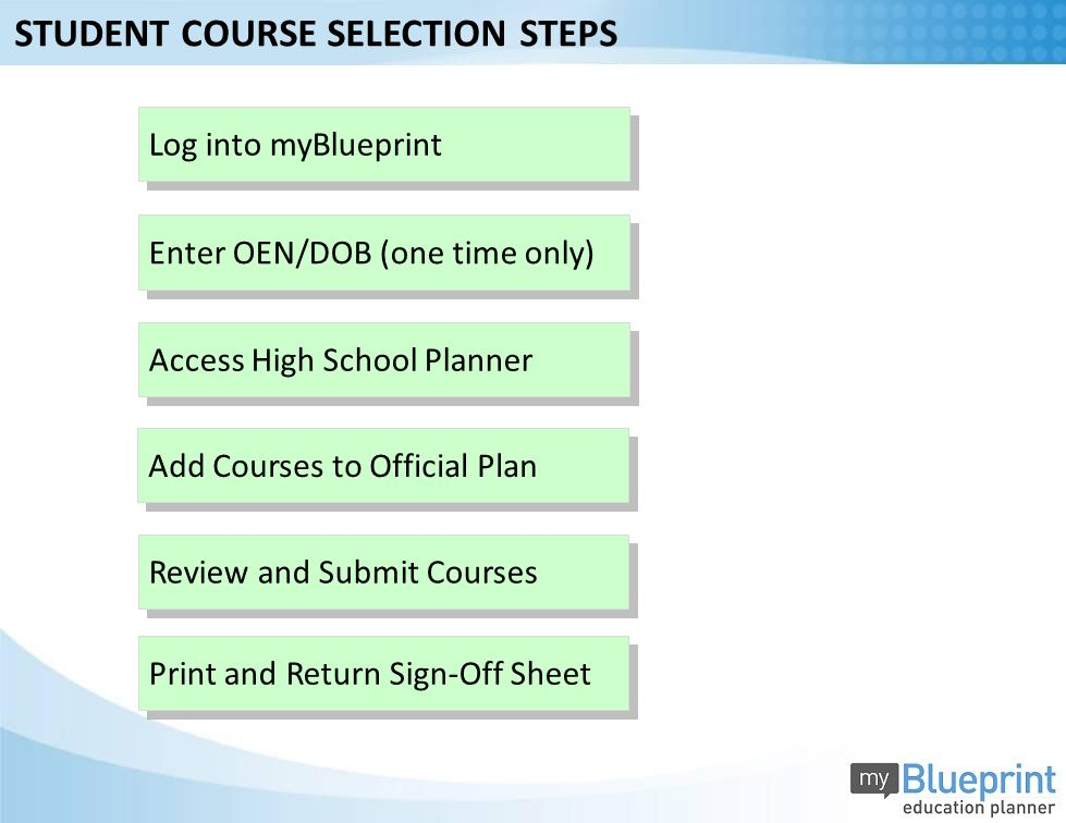 Add Courses to Official Plan Review and Submit Courses Log into myBlueprint Enter OEN/DOB (one time only) Access High School Planner STUDENT COURSE SELECTION STEPS Print and Return Sign-Off Sheet
