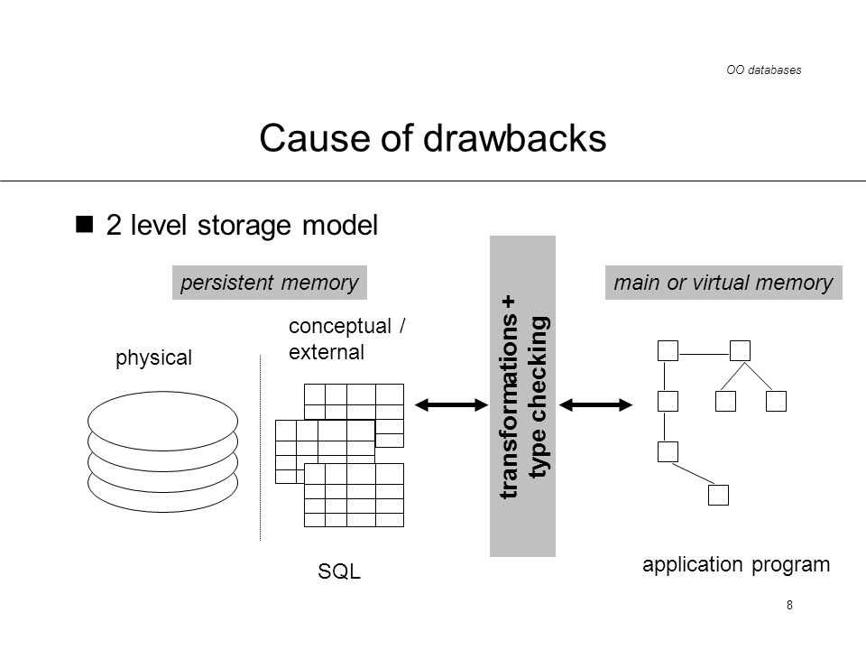 OO databases 8 Cause of drawbacks 2 level storage model persistent memory conceptual / external SQL transformations + type checking application program main or virtual memory physical