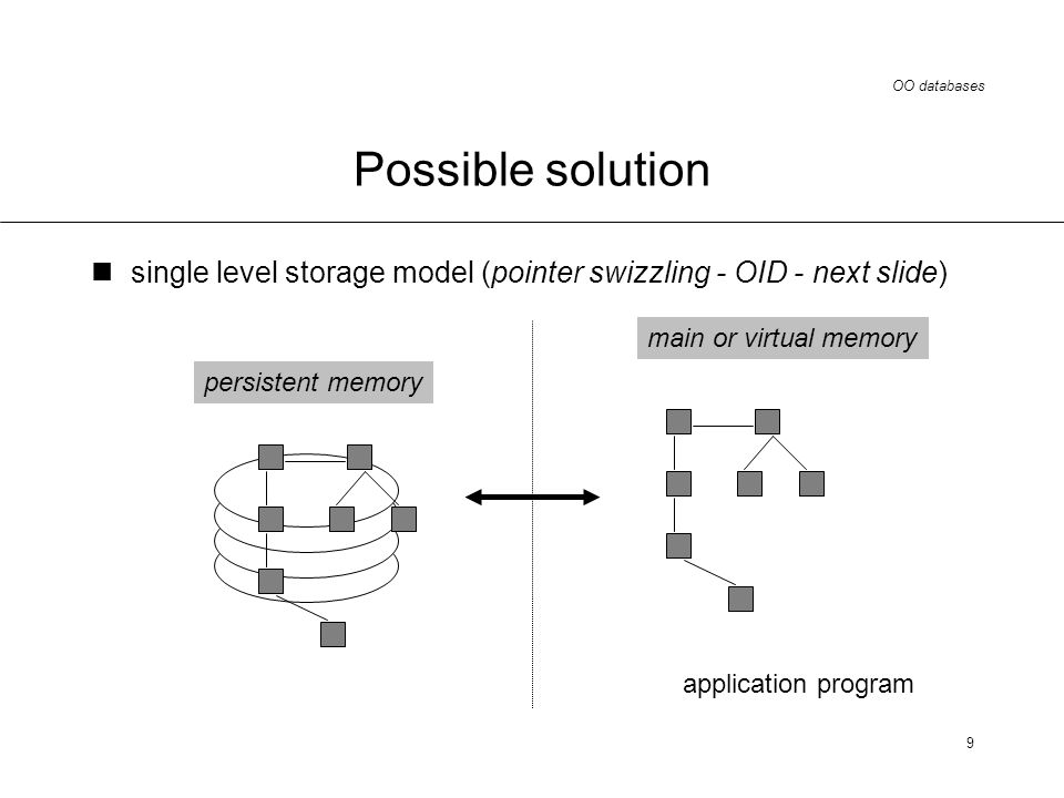 OO databases 9 Possible solution single level storage model (pointer swizzling - OID - next slide) persistent memory application program main or virtual memory