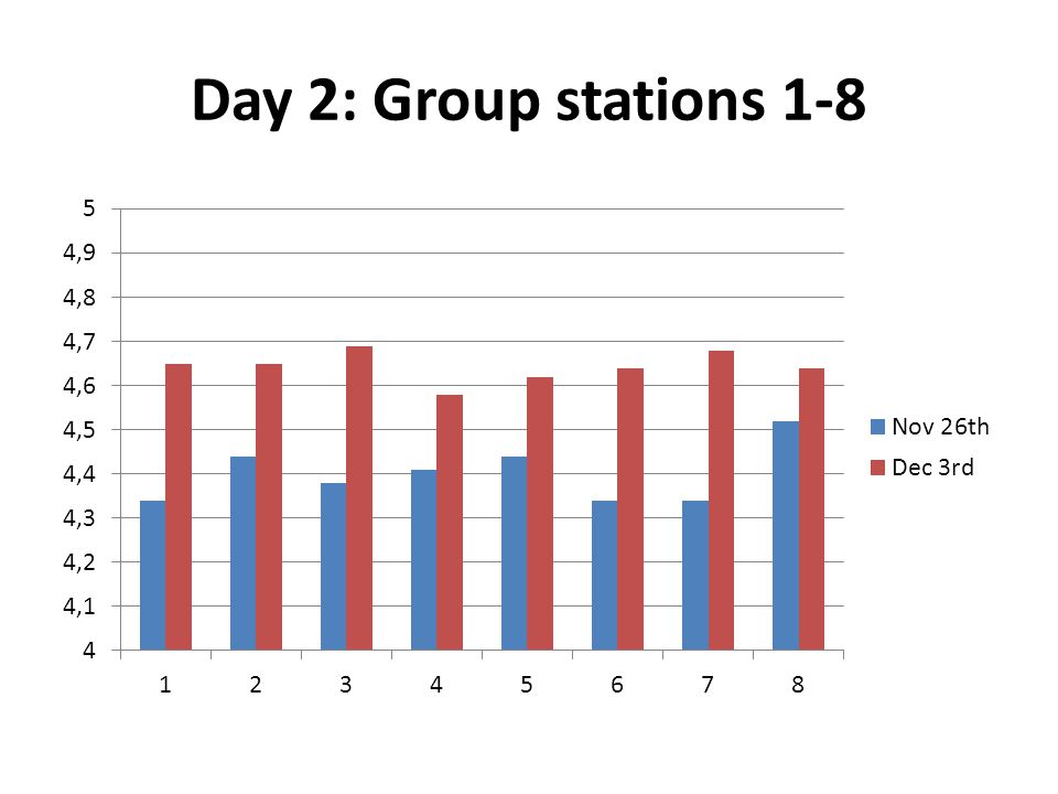 Day 2: Group stations 1-8