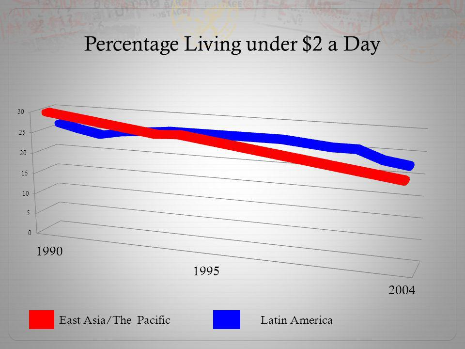 Percentage Living under $2 a Day East Asia/The PacificLatin America