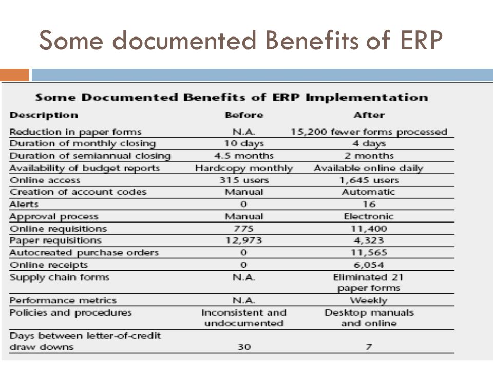 Some documented Benefits of ERP
