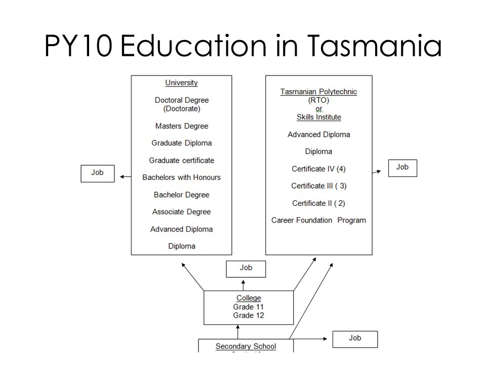 PY10 Education in Tasmania