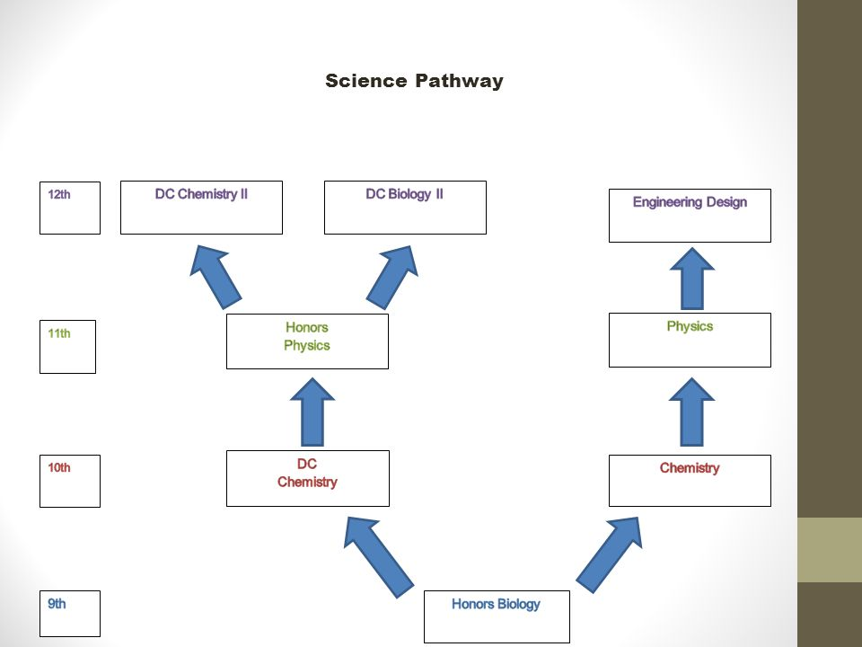 Science Pathway