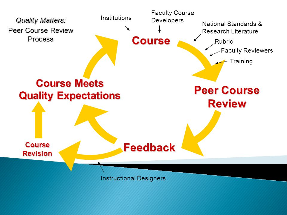 Peer Course Review Feedback Course Course Meets Quality Expectations Course Revision Instructional Designers Institutions Faculty Course Developers National Standards & Research Literature Rubric Faculty Reviewers Training Quality Matters: Peer Course Review Process