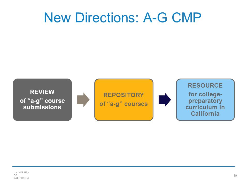 10 New Directions: A-G CMP REVIEW of a-g course submissions REPOSITORY of a-g courses RESOURCE for college- preparatory curriculum in California