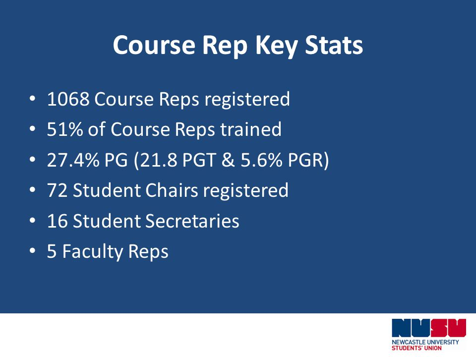 Course Rep Key Stats 1068 Course Reps registered 51% of Course Reps trained 27.4% PG (21.8 PGT & 5.6% PGR) 72 Student Chairs registered 16 Student Secretaries 5 Faculty Reps