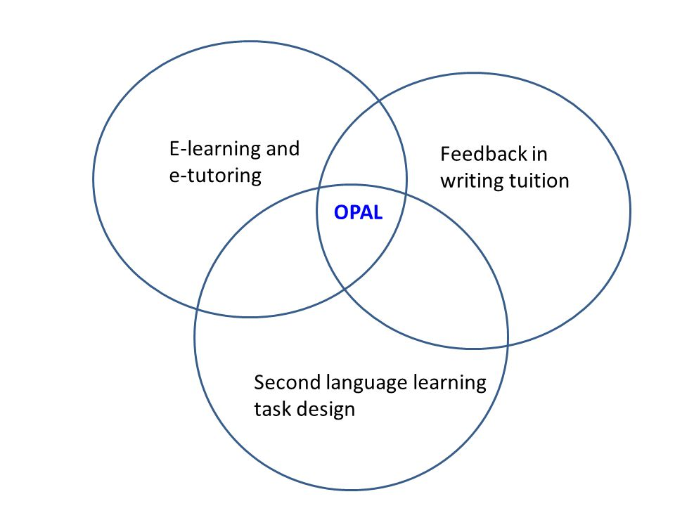 O E-learning and e-tutoring Feedback in writing tuition Second language learning task design OPAL