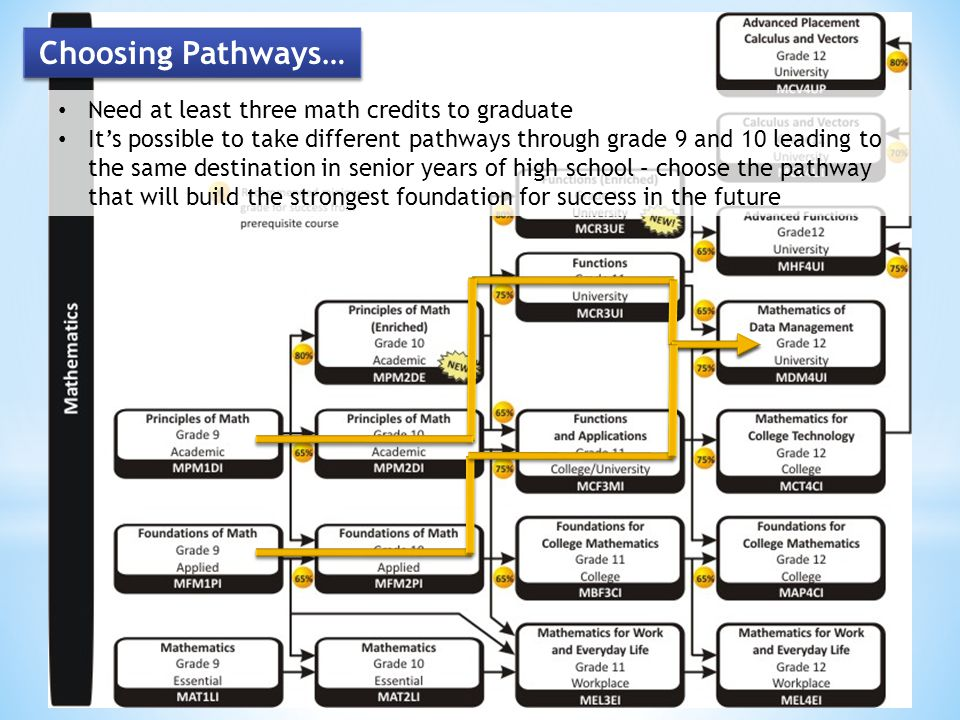 Choosing Pathways… Need at least three math credits to graduate Its possible to take different pathways through grade 9 and 10 leading to the same destination in senior years of high school – choose the pathway that will build the strongest foundation for success in the future