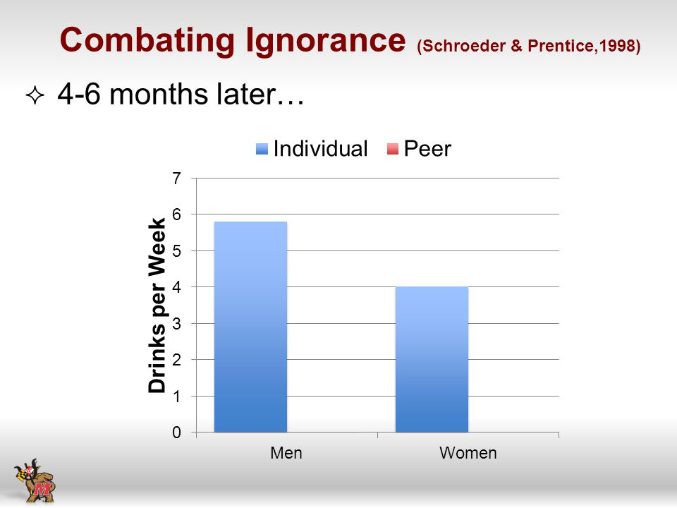 4-6 months later… Combating Ignorance (Schroeder & Prentice,1998)