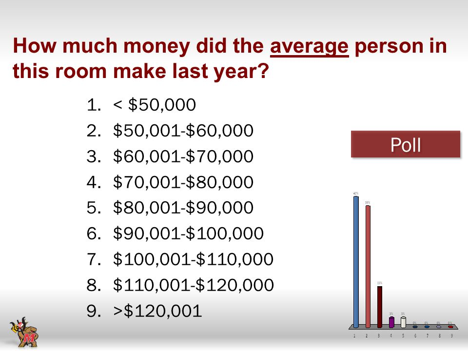 How much money did the average person in this room make last year.