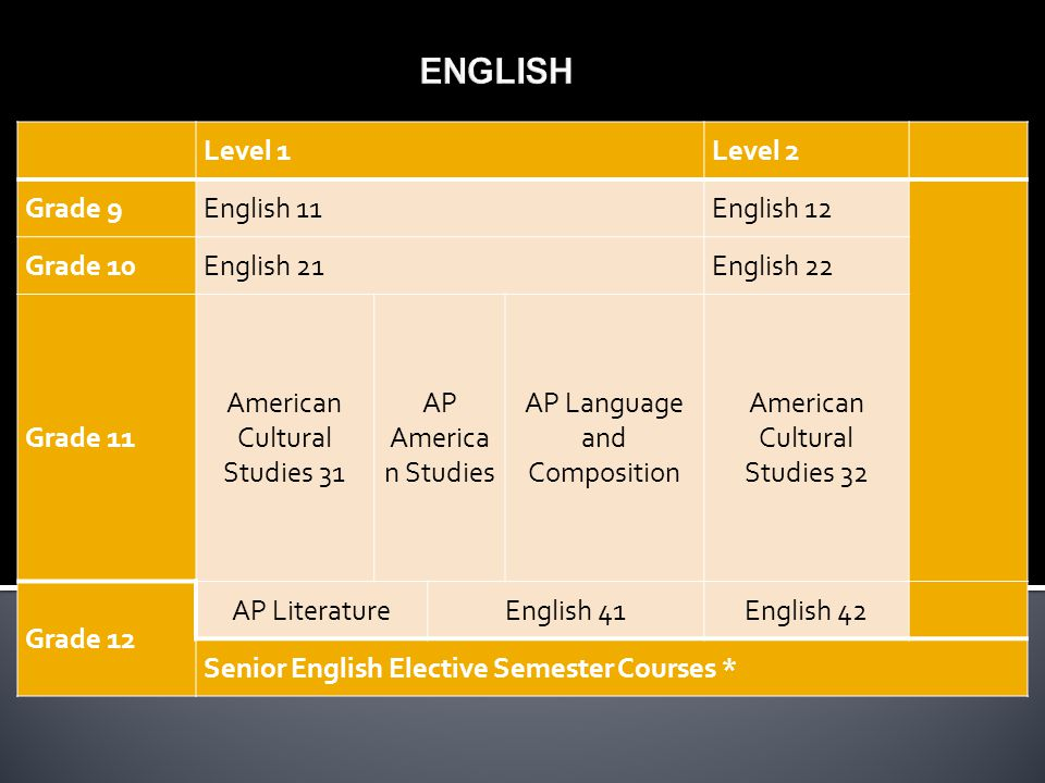 Level 1Level 2 Grade 9English 11English 12 Grade 10English 21English 22 Grade 11 American Cultural Studies 31 AP America n Studies AP Language and Composition American Cultural Studies 32 Grade 12 AP LiteratureEnglish 41English 42 Senior English Elective Semester Courses *