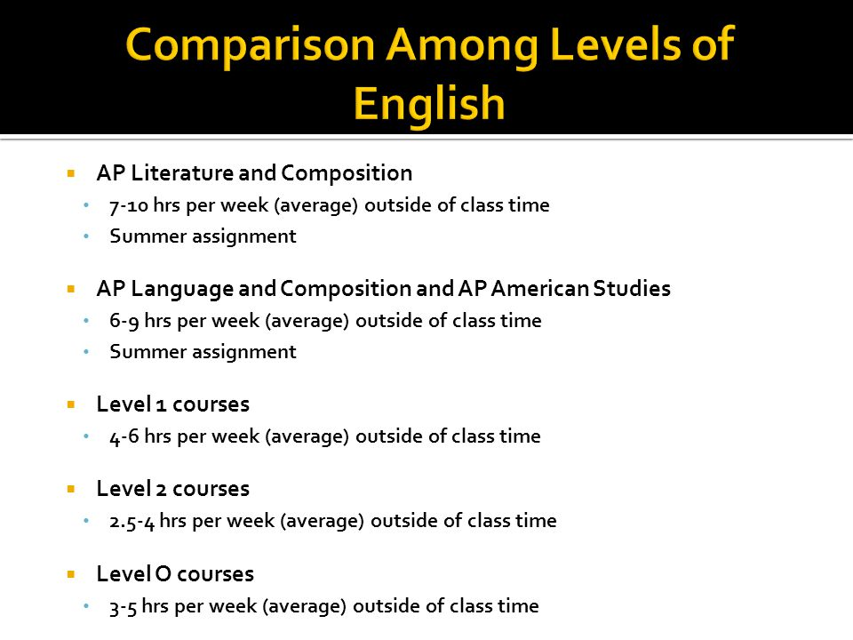 AP Literature and Composition 7-10 hrs per week (average) outside of class time Summer assignment AP Language and Composition and AP American Studies 6-9 hrs per week (average) outside of class time Summer assignment Level 1 courses 4-6 hrs per week (average) outside of class time Level 2 courses 2.5-4 hrs per week (average) outside of class time Level O courses 3-5 hrs per week (average) outside of class time