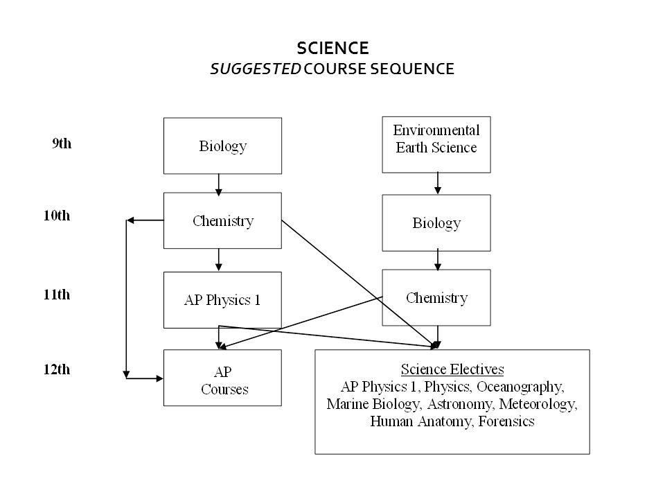 SCIENCE SUGGESTED COURSE SEQUENCE