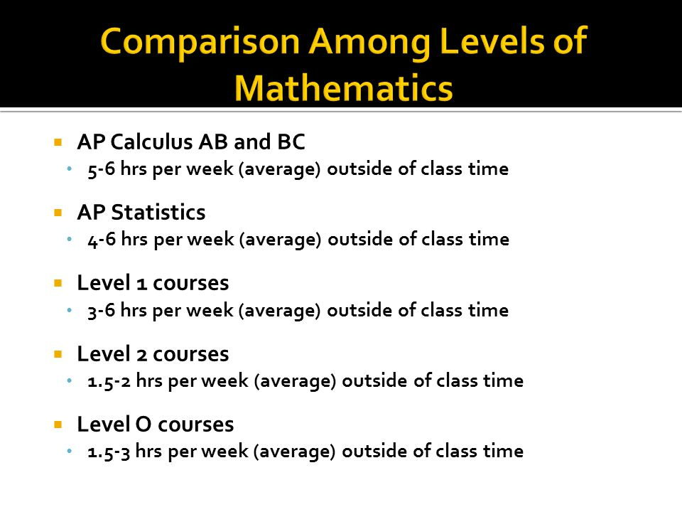AP Calculus AB and BC 5-6 hrs per week (average) outside of class time AP Statistics 4-6 hrs per week (average) outside of class time Level 1 courses 3-6 hrs per week (average) outside of class time Level 2 courses 1.5-2 hrs per week (average) outside of class time Level O courses 1.5-3 hrs per week (average) outside of class time