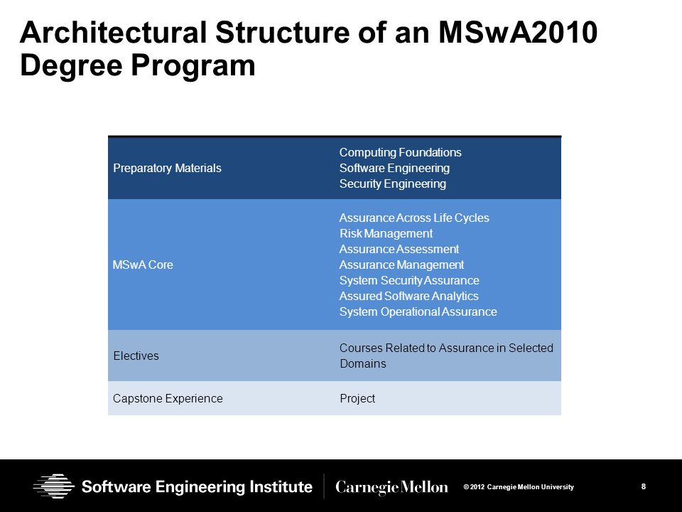 8 © 2012 Carnegie Mellon University Architectural Structure of an MSwA2010 Degree Program Preparatory Materials Computing Foundations Software Engineering Security Engineering MSwA Core Assurance Across Life Cycles Risk Management Assurance Assessment Assurance Management System Security Assurance Assured Software Analytics System Operational Assurance Electives Courses Related to Assurance in Selected Domains Capstone ExperienceProject