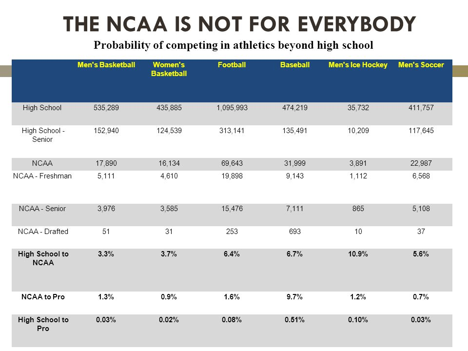 THE NCAA IS NOT FOR EVERYBODY Men s BasketballWomen s Basketball FootballBaseballMen s Ice HockeyMen s Soccer High School 535,289435,8851,095,993474,21935,732411,757 High School - Senior 152,940124,539313,141135,49110,209117,645 NCAA 17,89016,13469,64331,9993,89122,987 NCAA - Freshman 5,1114,61019,8989,1431,1126,568 NCAA - Senior 3,9763,58515,4767,1118655,108 NCAA - Drafted51312536931037 High School to NCAA 3.3%3.7%6.4%6.7%10.9%5.6% NCAA to Pro1.3%0.9%1.6%9.7%1.2%0.7% High School to Pro 0.03%0.02%0.08%0.51%0.10%0.03% Probability of competing in athletics beyond high school