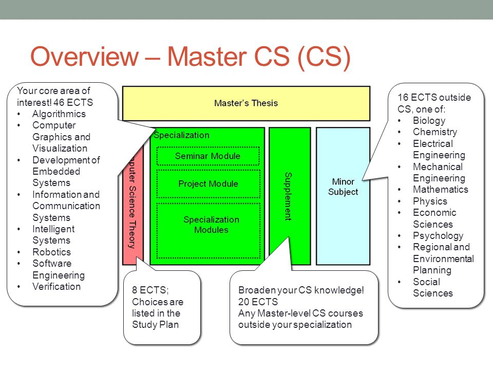 Overview – Master CS (CS) 8 ECTS; Choices are listed in the Study Plan 8 ECTS; Choices are listed in the Study Plan 16 ECTS outside CS, one of: Biology Chemistry Electrical Engineering Mechanical Engineering Mathematics Physics Economic Sciences Psychology Regional and Environmental Planning Social Sciences 16 ECTS outside CS, one of: Biology Chemistry Electrical Engineering Mechanical Engineering Mathematics Physics Economic Sciences Psychology Regional and Environmental Planning Social Sciences Your core area of interest.