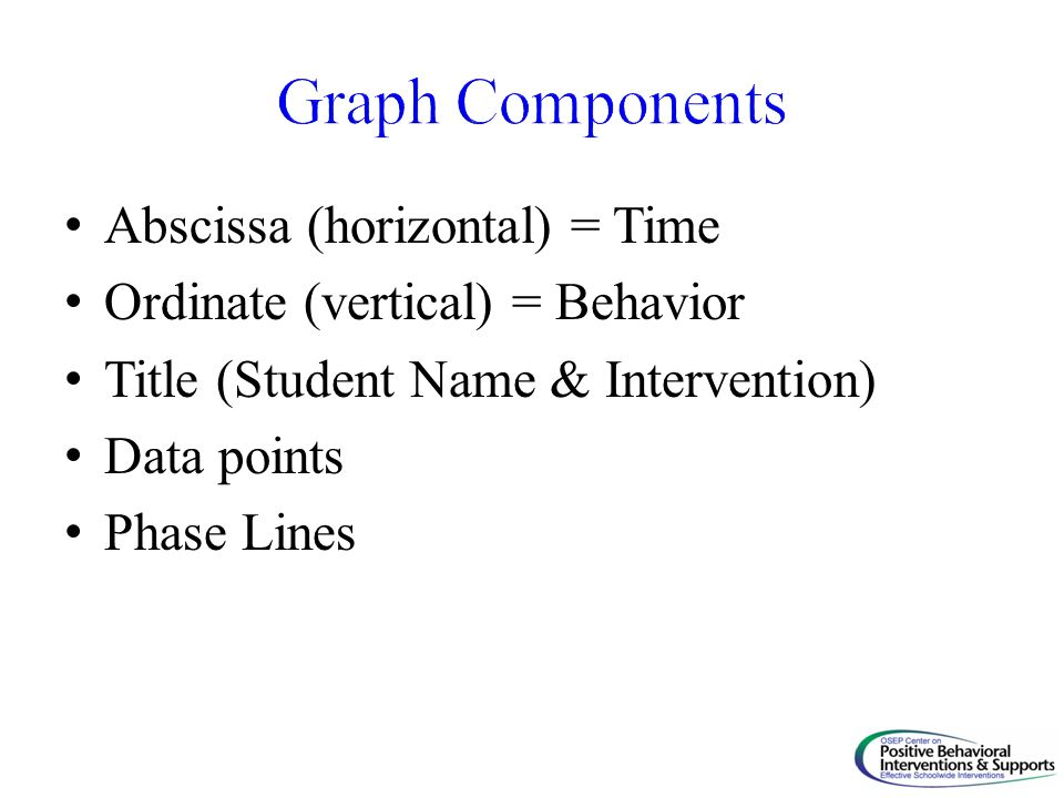 Abscissa (horizontal) = Time Ordinate (vertical) = Behavior Title (Student Name & Intervention) Data points Phase Lines