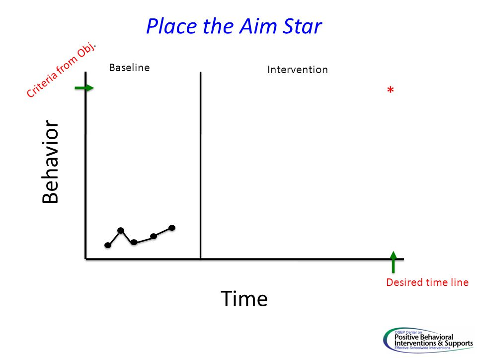 Time Behavior Baseline Intervention * Place the Aim Star Criteria from Obj. Desired time line